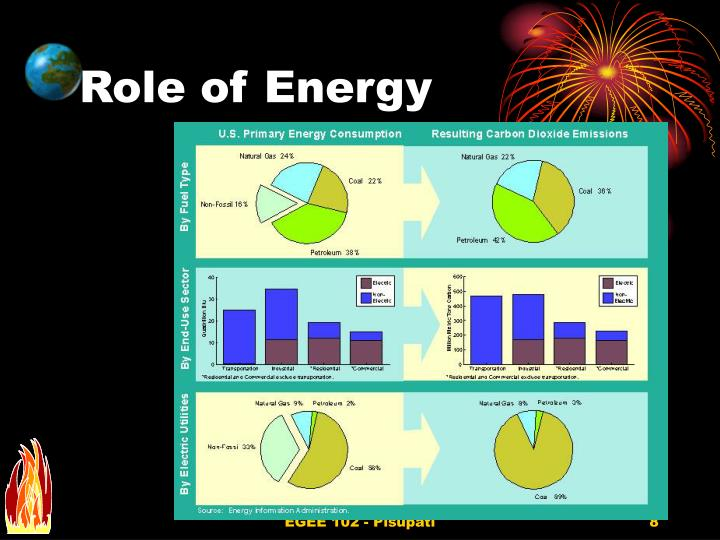 Role of Energy