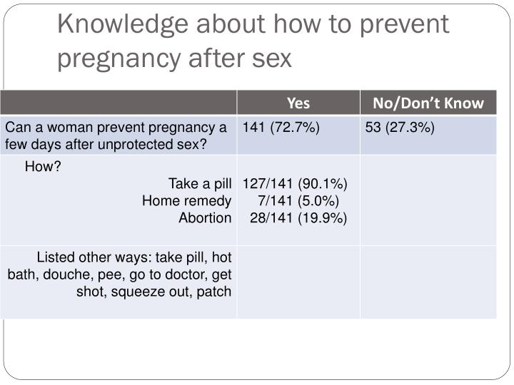 Knowledge about how to prevent pregnancy after sex