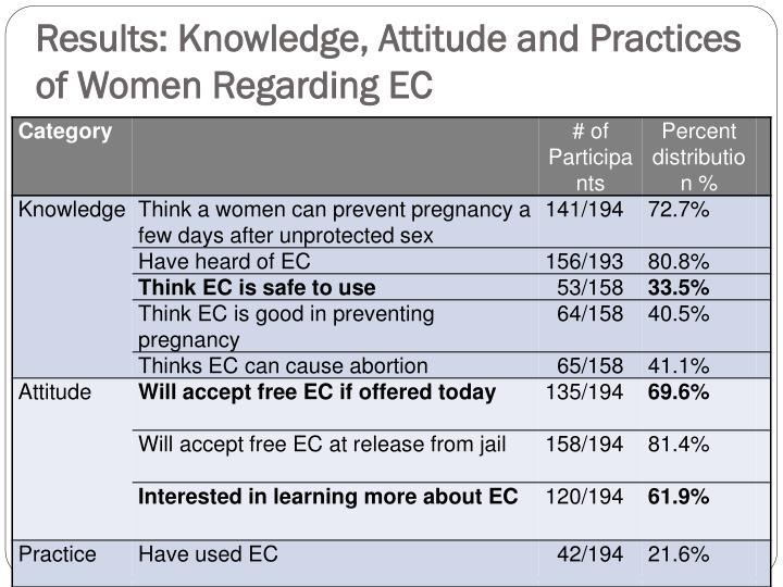 Results: Knowledge, Attitude and Practices of Women Regarding EC