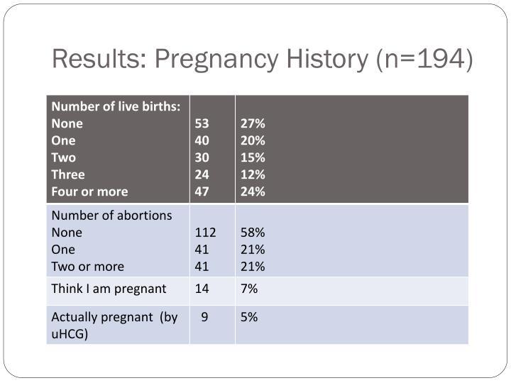 Results: Pregnancy History (n=194)