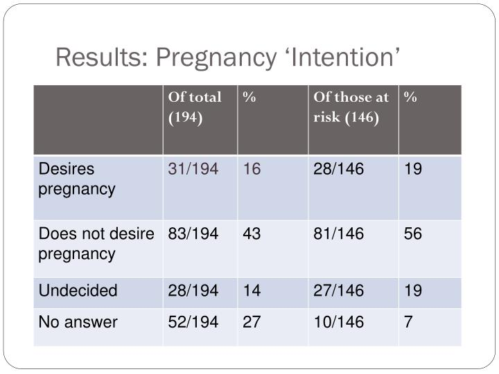Results: Pregnancy 'Intention'
