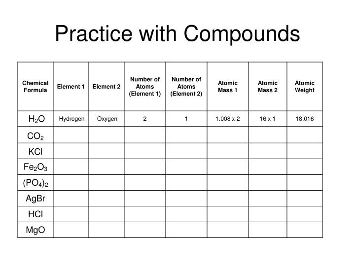 Practice with Compounds