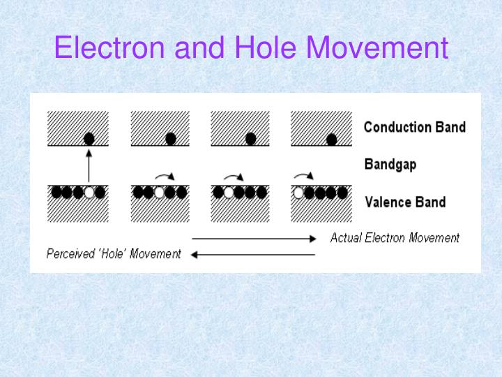 Electron and Hole Movement