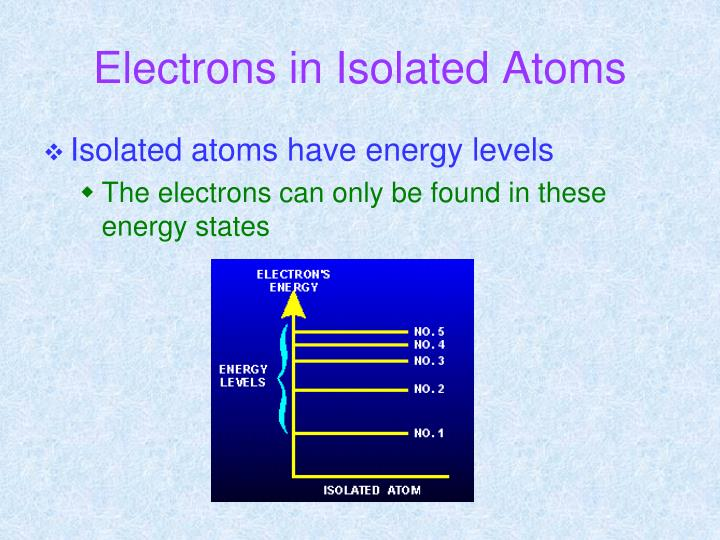Electrons in Isolated Atoms