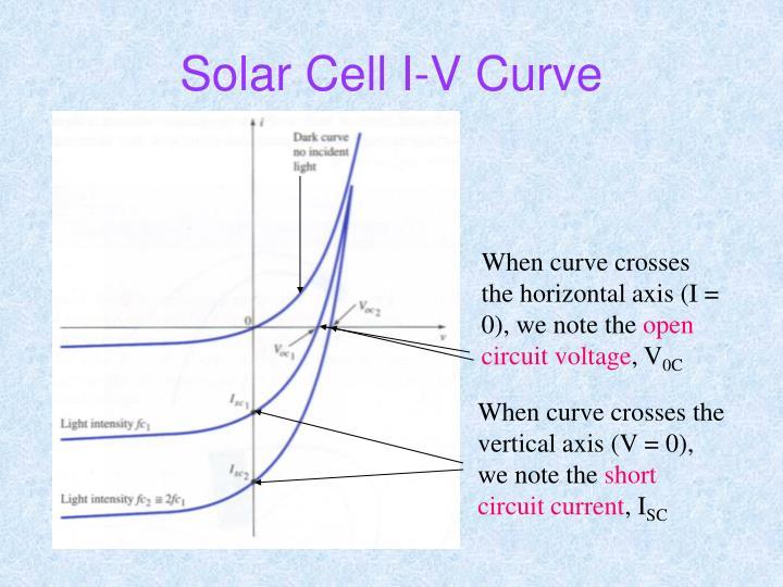 Solar Cell I-V Curve