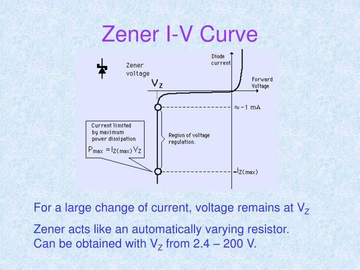 Zener I-V Curve
