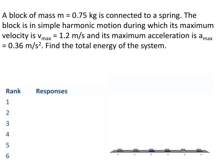 A block of mass m = 0.75 kg is connected to a spring. The block is in simple harmonic motion during which its maximum velocity is