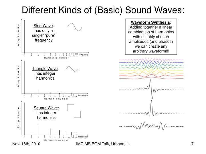 Different Kinds of (Basic) Sound Waves:
