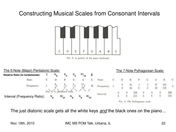 Constructing Musical Scales from Consonant Intervals