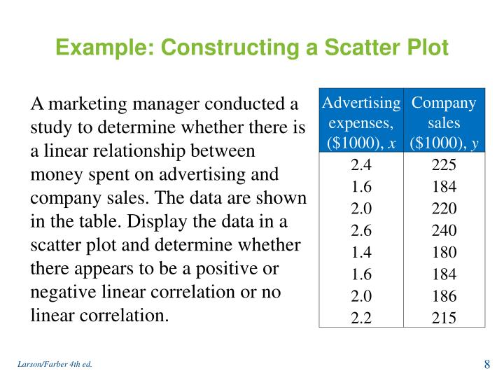 Example: Constructing a Scatter Plot