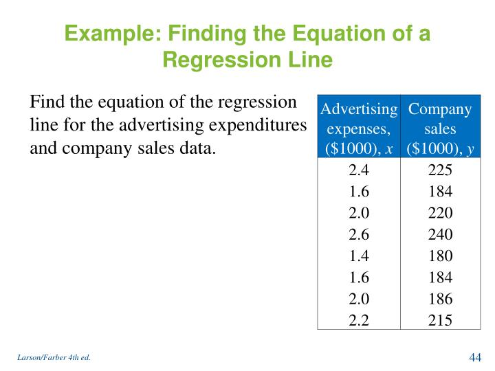 Example: Finding the Equation of a Regression Line