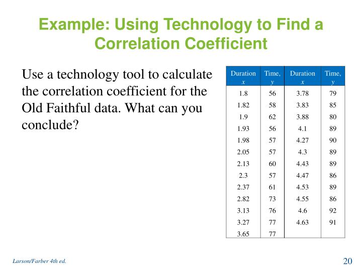 Example: Using Technology to Find a Correlation Coefficient