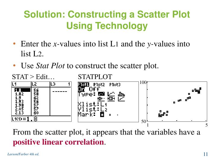 Solution: Constructing a Scatter Plot Using Technology
