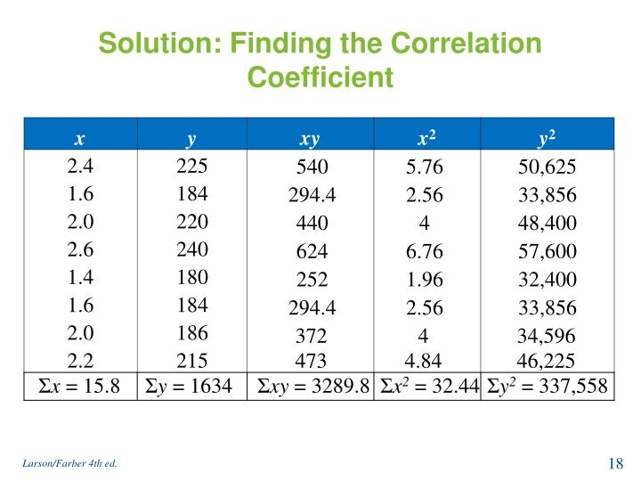 Solution: Finding the Correlation Coefficient