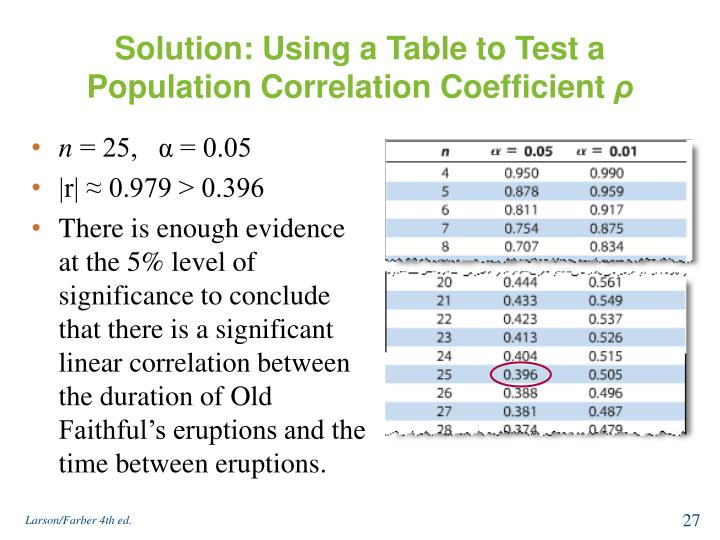 Solution: Using a Table to Test a Population Correlation Coefficient
