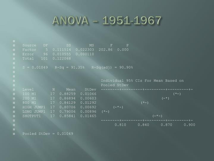 ANOVA – 1951-1967