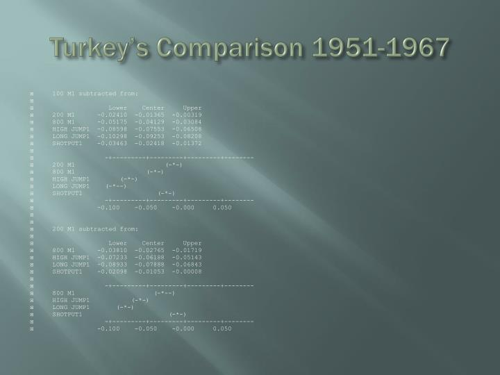 Turkey's Comparison 1951-1967