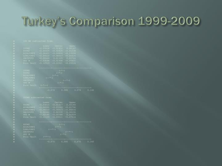 Turkey's Comparison 1999-2009