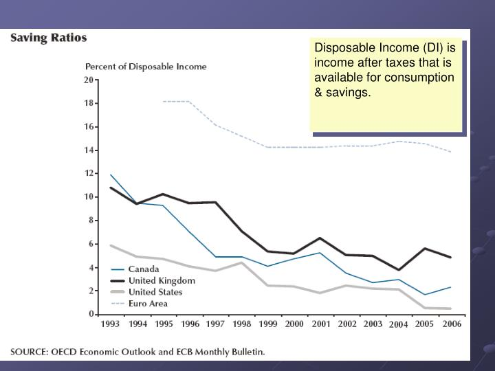 Disposable Income (DI) is income after taxes that is available for consumption & savings.
