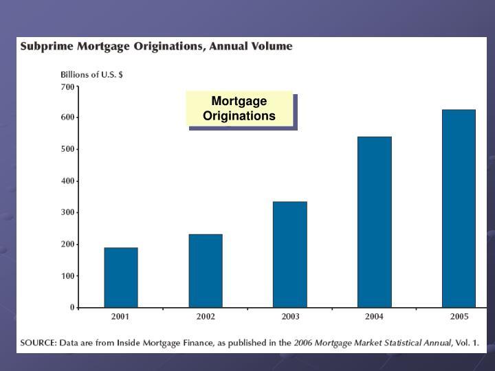 Mortgage Originations