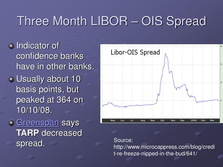Three Month LIBOR – OIS Spread