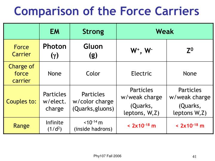 Comparison of the Force Carriers