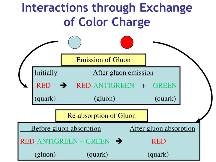 Interactions through Exchange of Color Charge