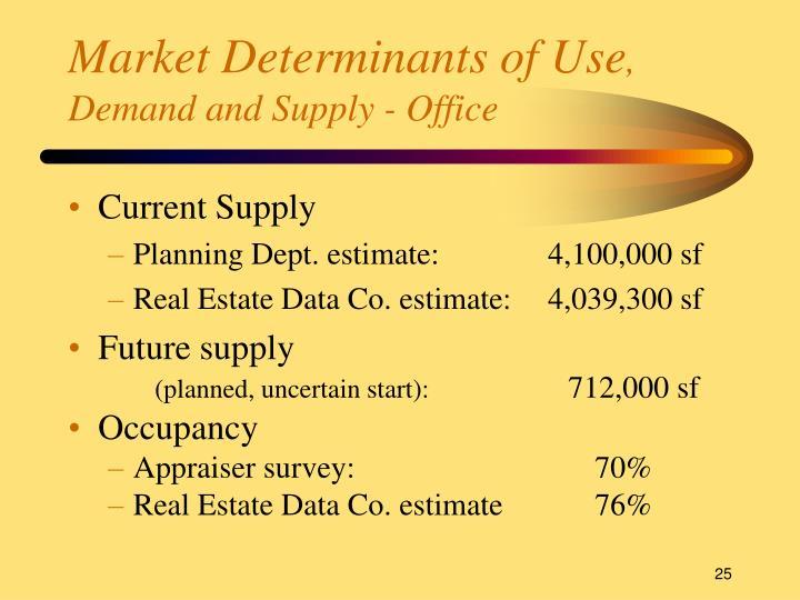 Market Determinants of Use