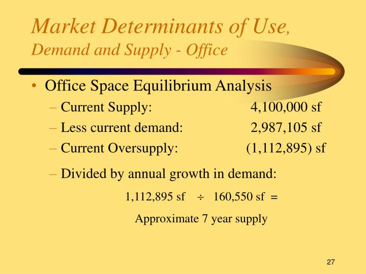 Market Determinants of Use