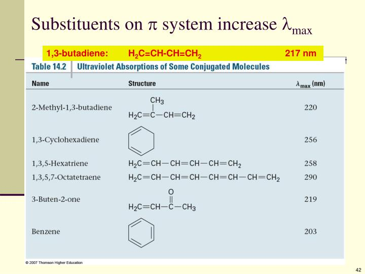 Substituents on