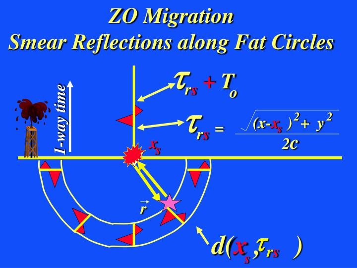 ZO Migration