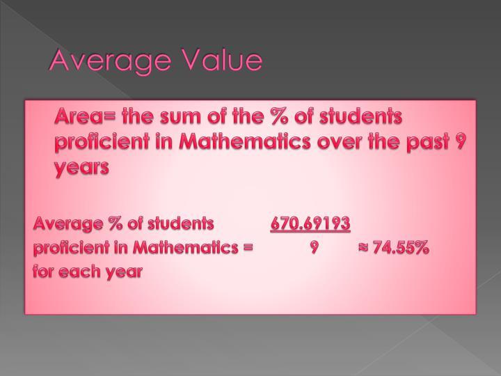 Average Value