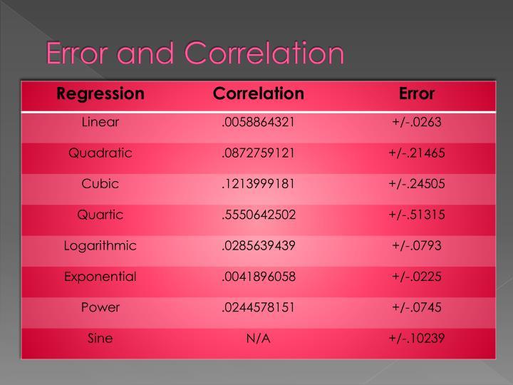 Error and Correlation