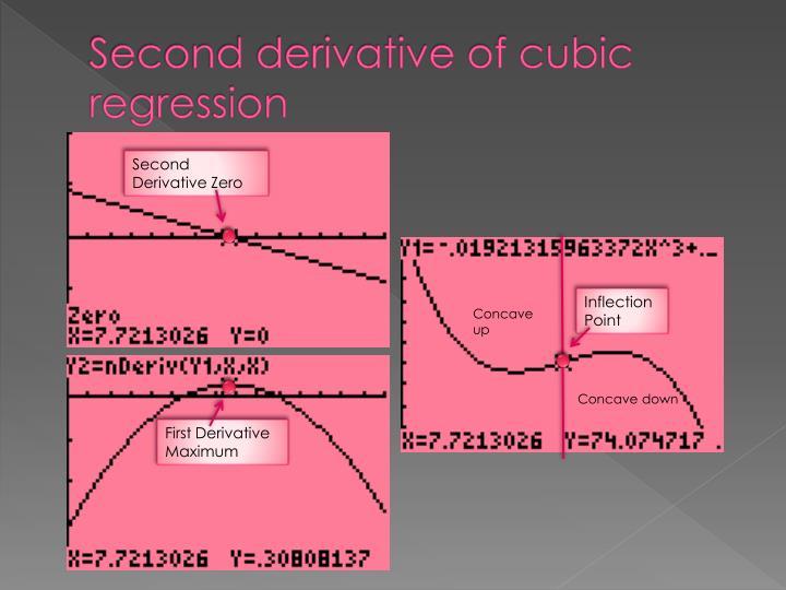 Second derivative of cubic regression