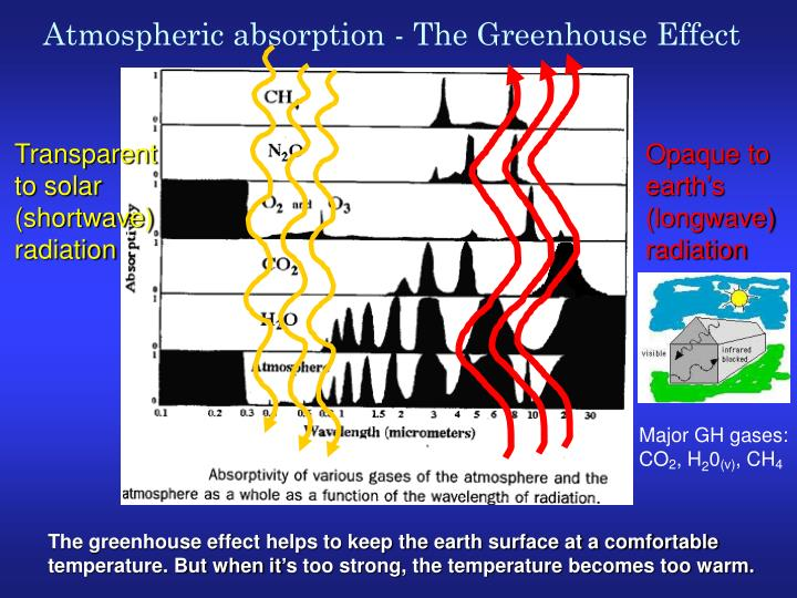 Atmospheric absorption - The Greenhouse Effect
