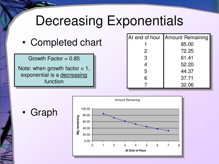 Decreasing Exponentials