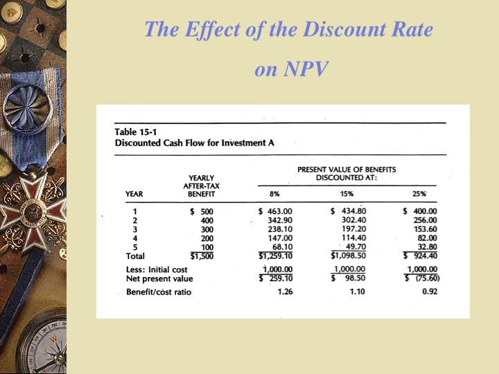 The Effect of the Discount Rate