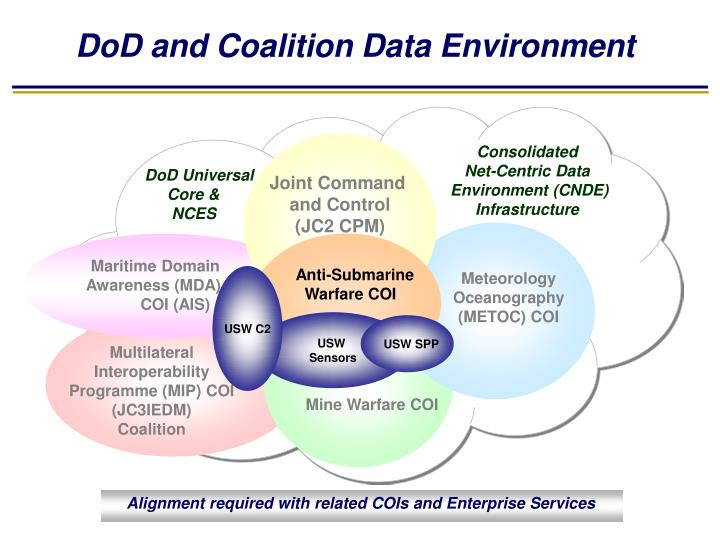 DoD and Coalition Data Environment
