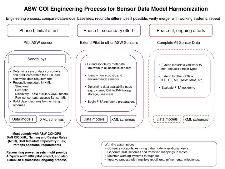 ASW COI Engineering Process for Sensor Data Model Harmonization