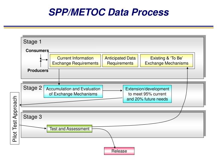 SPP/METOC Data Process