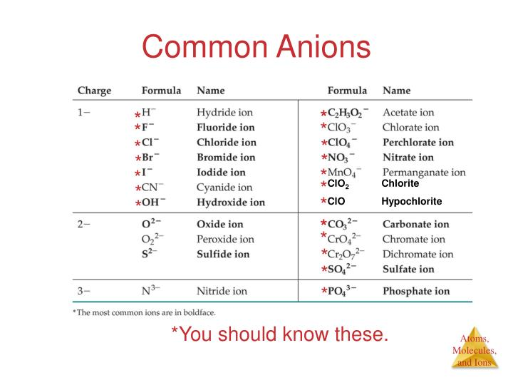 Common Anions