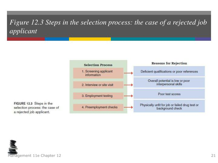 Figure 12.3 Steps in the selection process: the case of a rejected job applicant