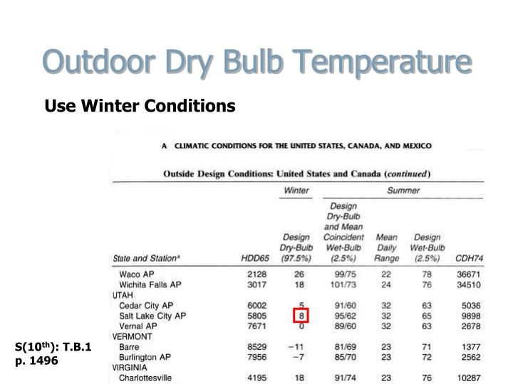 Outdoor Dry Bulb Temperature