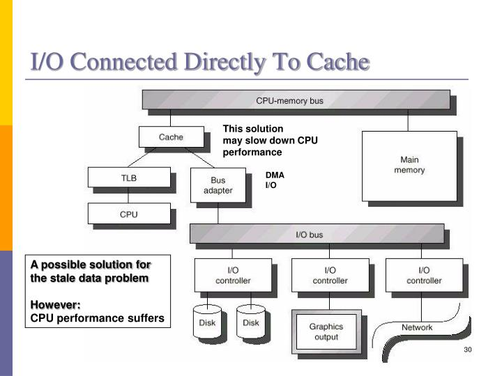 I/O Connected Directly To Cache