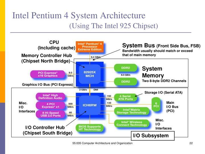 Intel Pentium 4 System Architecture