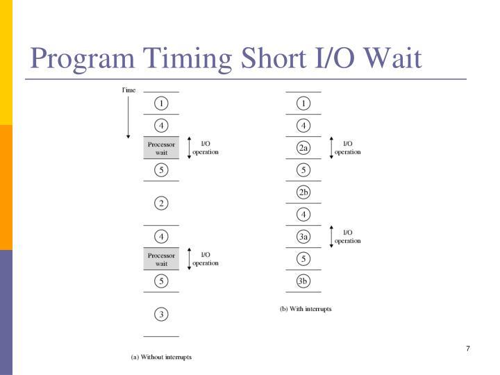 Program Timing Short I/O Wait