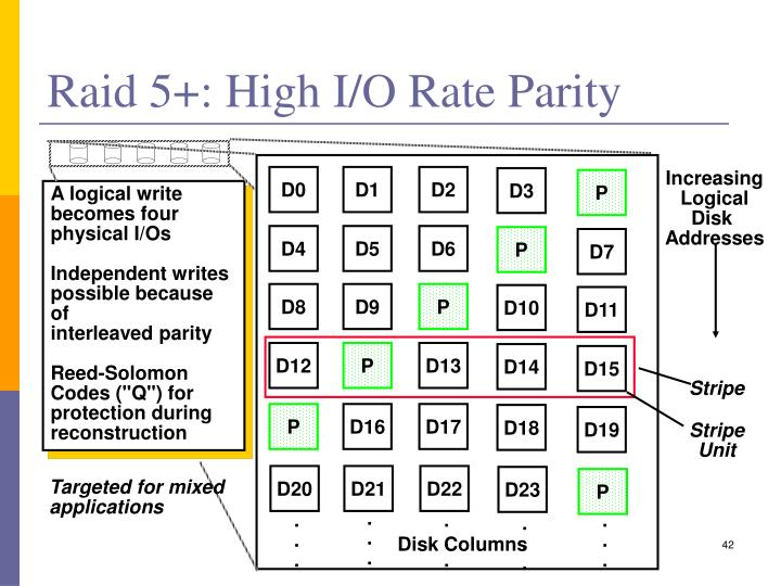 Raid 5+: High I/O Rate Parity