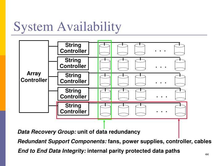 System Availability