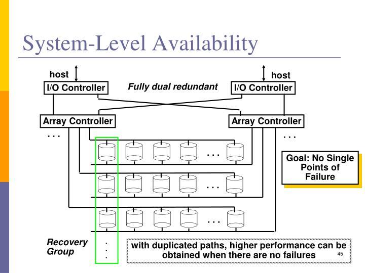 System-Level Availability