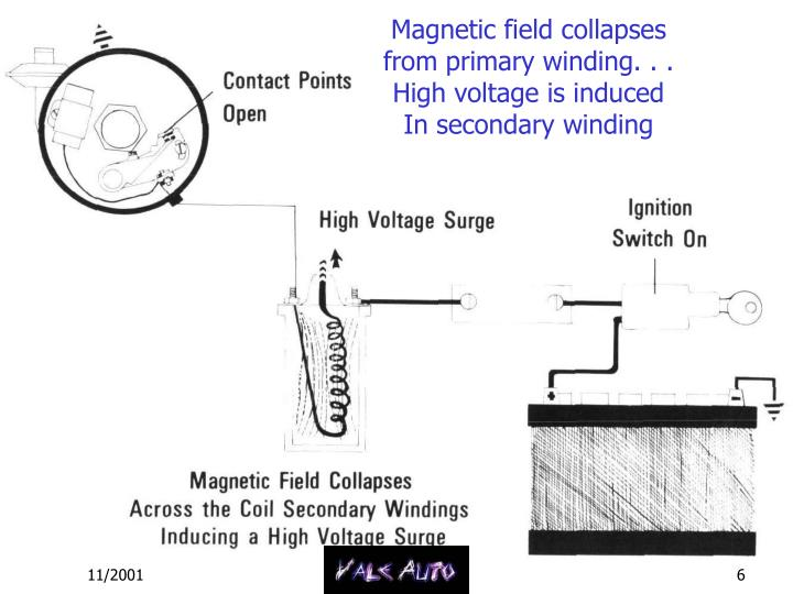 Magnetic field collapses